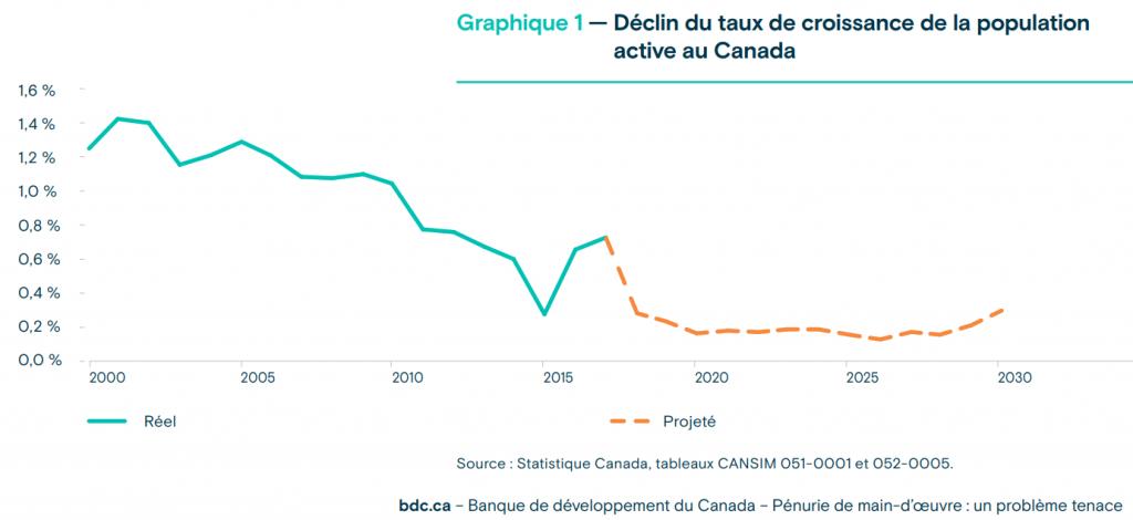 Déclin du taux de croissance de la population active au Canada- Source: BDC
